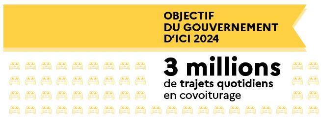 Objectif chiffré du gouvernement pour le covoiturage en 2024